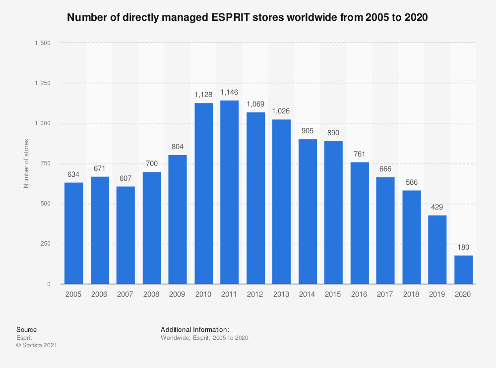 Statistic: Number of directly managed ESPRIT stores worldwide from 2005 to 2019   Statista