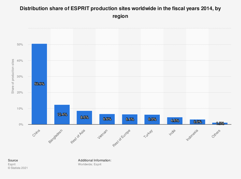Statistic: Distribution share of ESPRIT production sites worldwide in the fiscal years 2014, by region   Statista