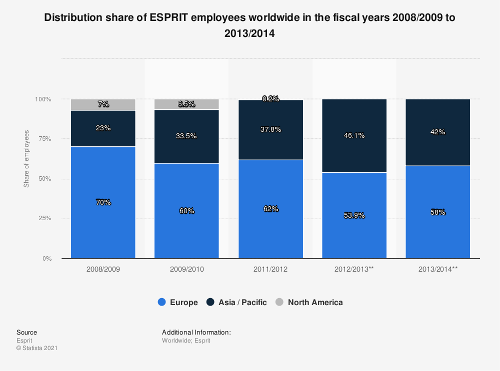 Statistic: Distribution share of ESPRIT employees worldwide in the fiscal years 2008/2009 to 2013/2014 | Statista