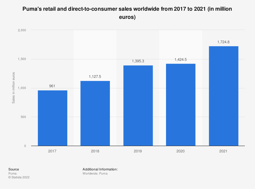 Statistic: Puma's retail and direct-to-consumer sales worldwide from 2017 to 2019 (in million euros) | Statista