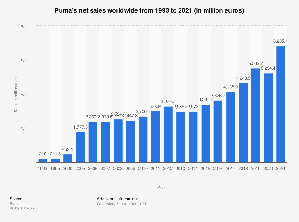 Statistic: Puma's net sales worldwide from 1993 to 2019 (in million euros) | Statista