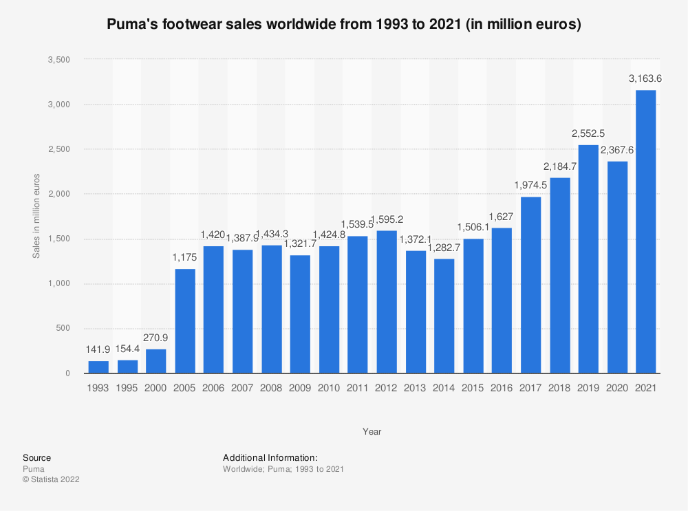 Statistic: Puma's footwear sales worldwide from 1993 to 2016 (in million euros) | Statista