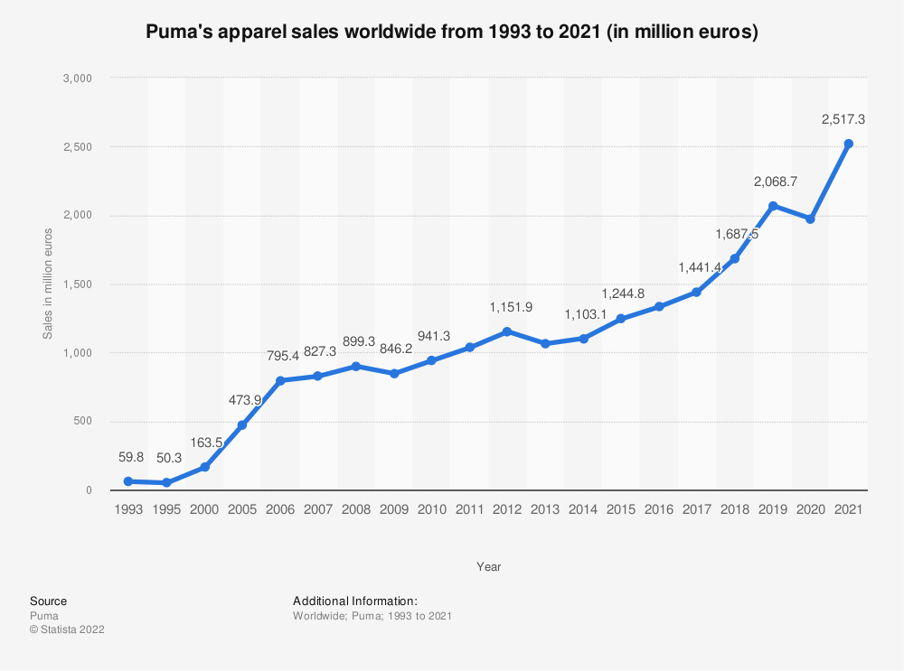Statistic: Puma's apparel sales worldwide from 1993 to 2019 (in million euros) | Statista