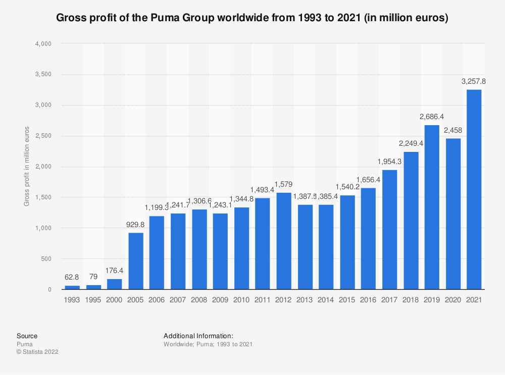 Statistic: Gross profit of the Puma Group worldwide from 1993 to 2020 (in million euros) | Statista