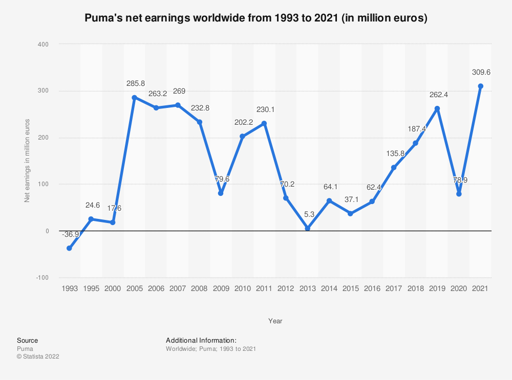 Statistic: Puma's net earnings worldwide from 1993 to 2019 (in million euros) | Statista