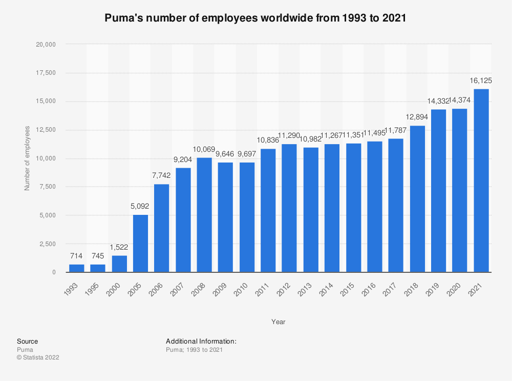 Statistic: Puma's number of employees worldwide from 1993 to 2019*   Statista