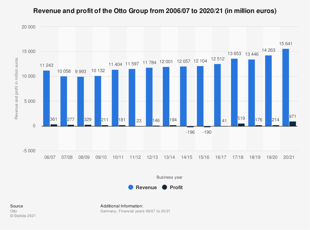 Statistic: Revenue and profit of the Otto Group from 2006/07 to 2018/19 (in million euros) | Statista