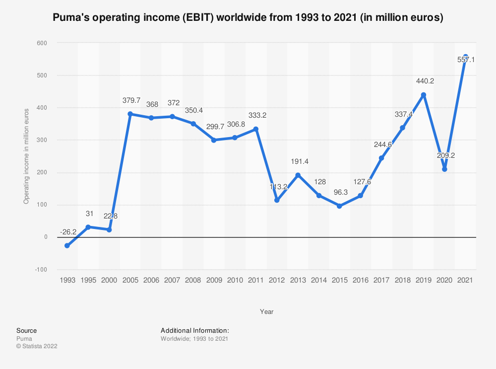 Statistic: Puma's operating income (EBIT) worldwide from 1993 to 2020 (in million euros) | Statista