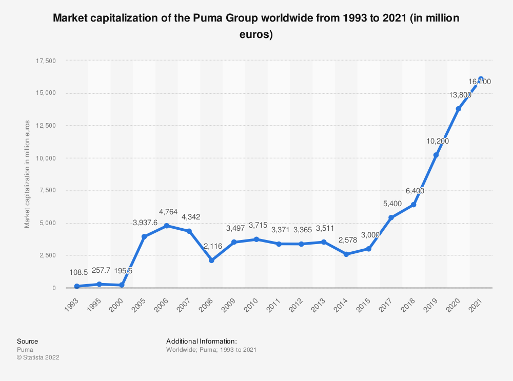 Statistic: Market capitalization of the Puma Group worldwide from 1993 to 2020 (in million euros) | Statista