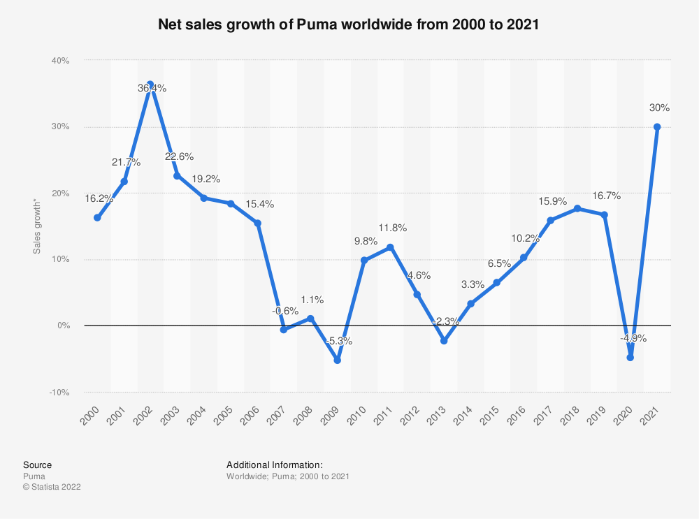 Statistic: Net sales growth of Puma worldwide from 2000 to 2019*   Statista