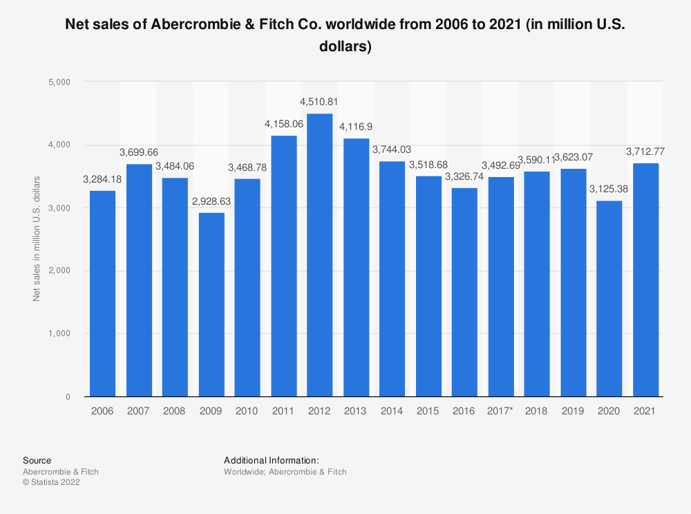 Statistic: Net sales of Abercrombie & Fitch Co. worldwide from 2006 to 2020 (in million U.S. dollars) | Statista