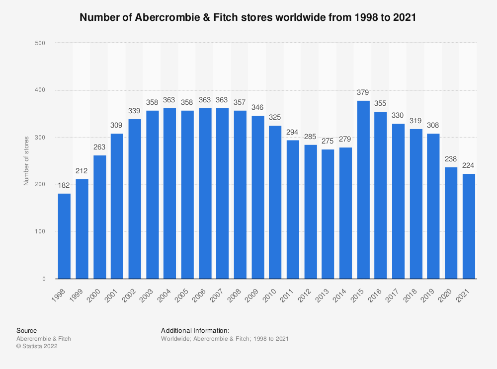 Statistic: Number of Abercrombie & Fitch stores worldwide from 1998 to 2019 | Statista