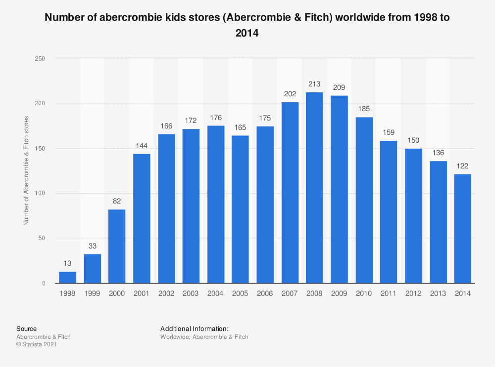 Statistic: Number of abercrombie kids stores (Abercrombie & Fitch) worldwide from 1998 to 2014 | Statista