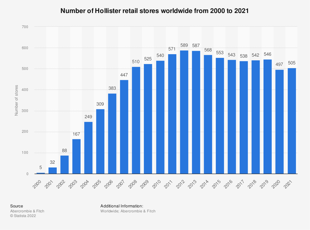 Statistic: Number of Hollister retail stores worldwide from 2000 to 2019 | Statista
