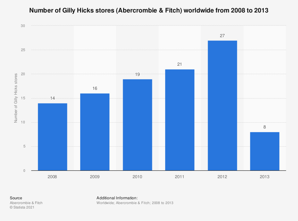 Statistic: Number of Gilly Hicks stores (Abercrombie & Fitch) worldwide from 2008 to 2013 | Statista