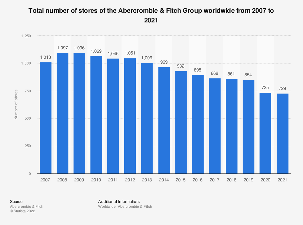 Statistic: Total number of stores of the Abercrombie & Fitch Group worldwide from 2007 to 2019 | Statista