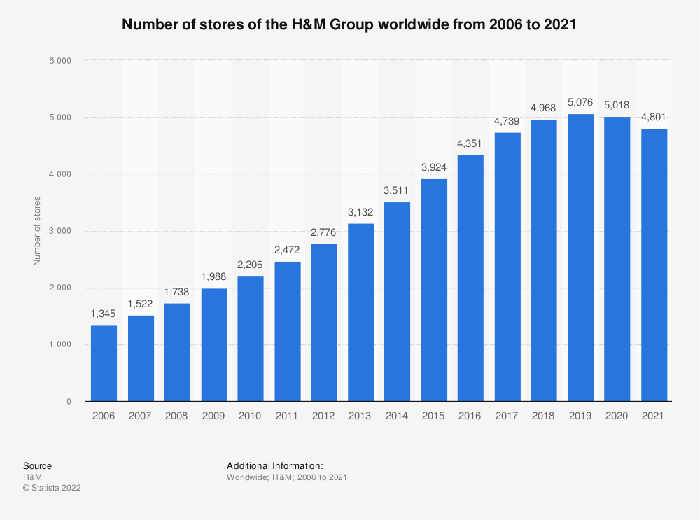 Statistic: Number of stores of the H&M Group worldwide from 2006 to 2019 | Statista