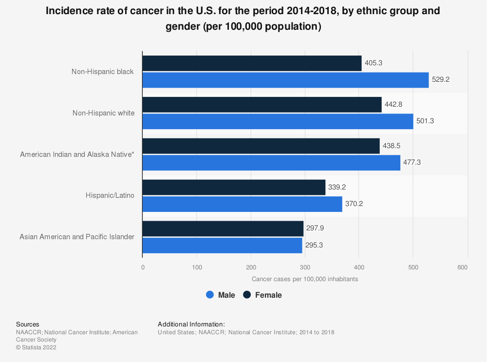 Statistic: Incidence rate of cancer in the U.S. for the period 2011-2015, by ethnic group and gender (per 100,000 population) | Statista