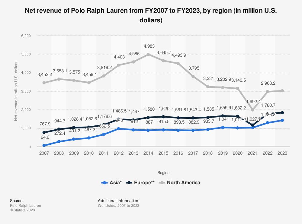Statistic: Net revenue of Polo Ralph Lauren from FY2007 to FY2021, by region (in million U.S. dollars) | Statista