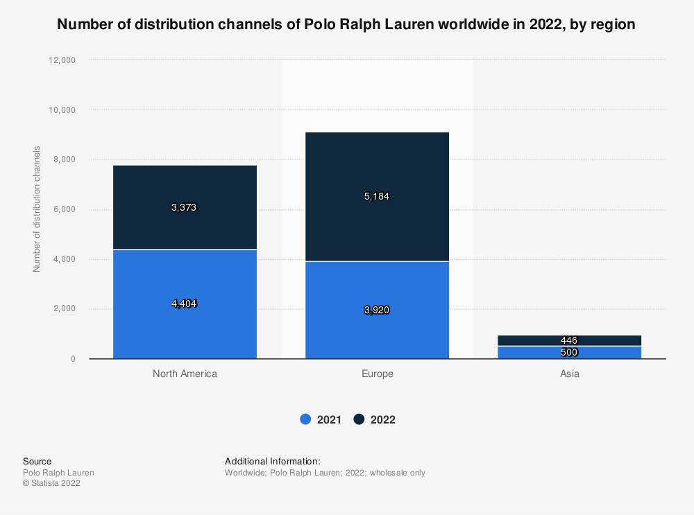 Statistic: Number of distribution channels of Polo Ralph Lauren worldwide in 2021, by region*   Statista