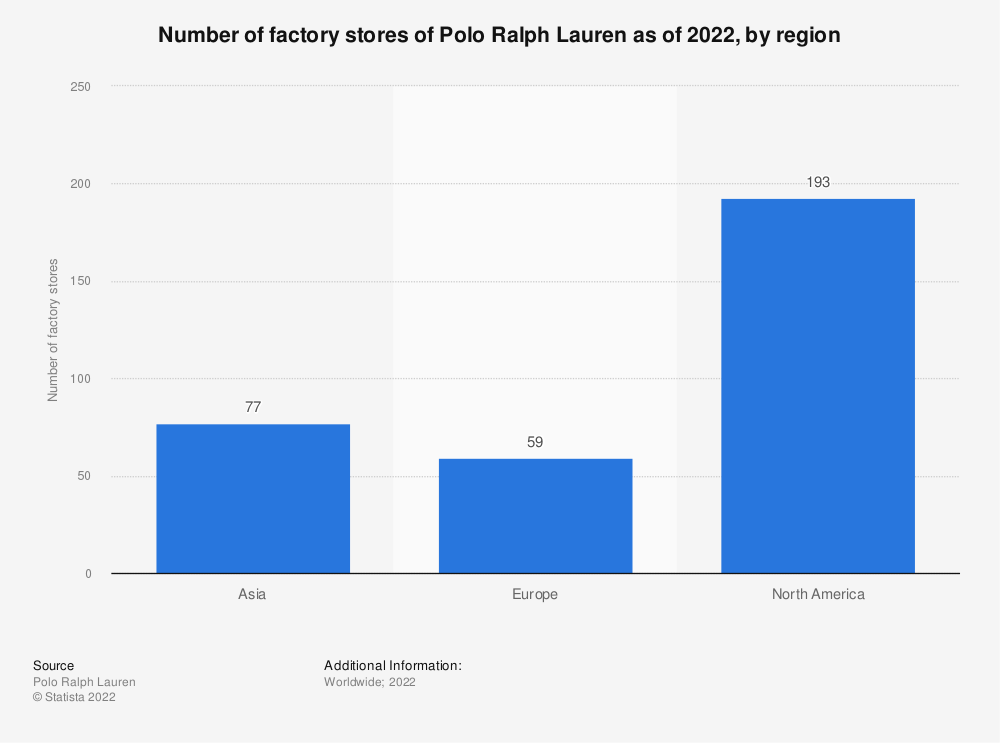 Statistic: Number of factory stores of Polo Ralph Lauren as of 2021, by region | Statista
