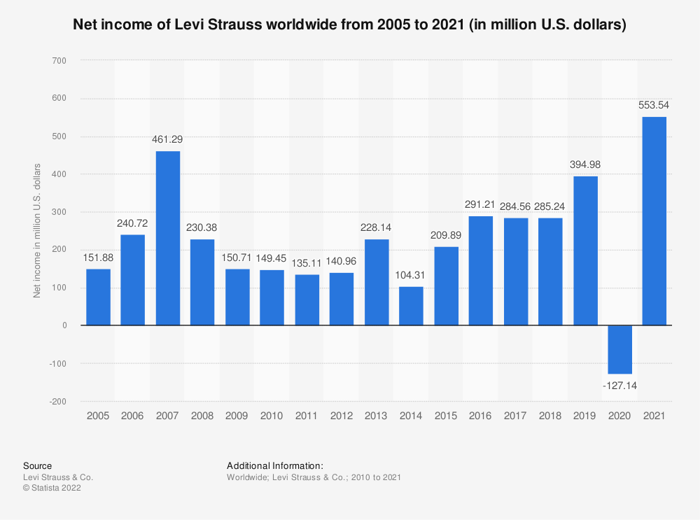 Statistic: Net income of Levi Strauss worldwide from 2005 to 2019 (in million U.S. dollars)* | Statista