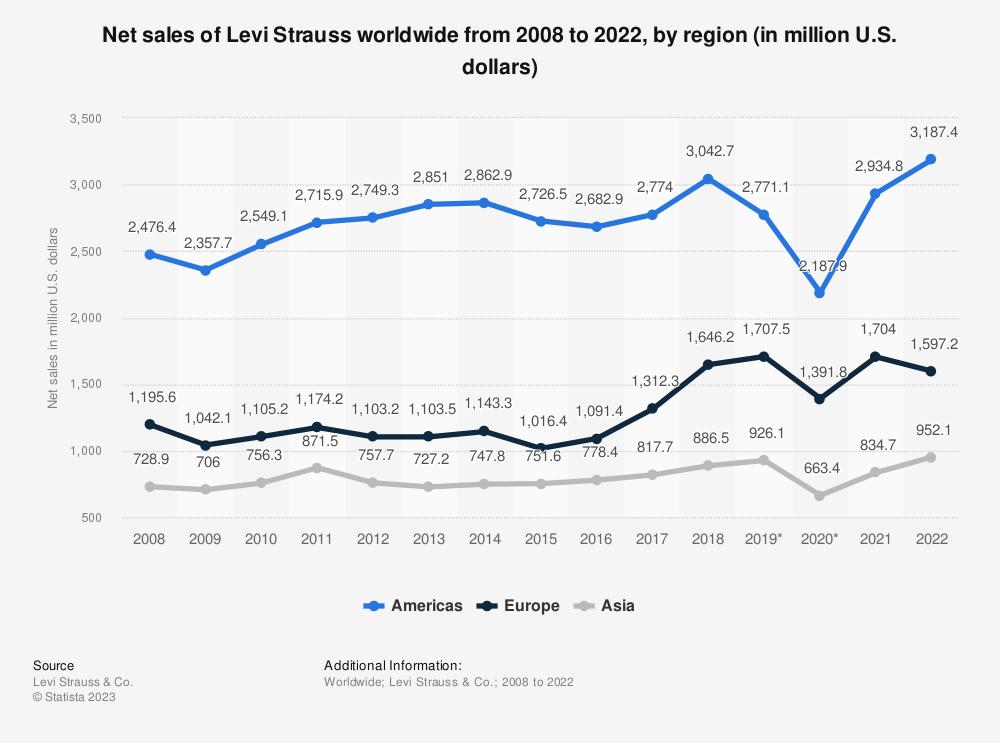 Statistic: Net sales of Levi Strauss worldwide from 2008 to 2020, by region (in million U.S. dollars)* | Statista