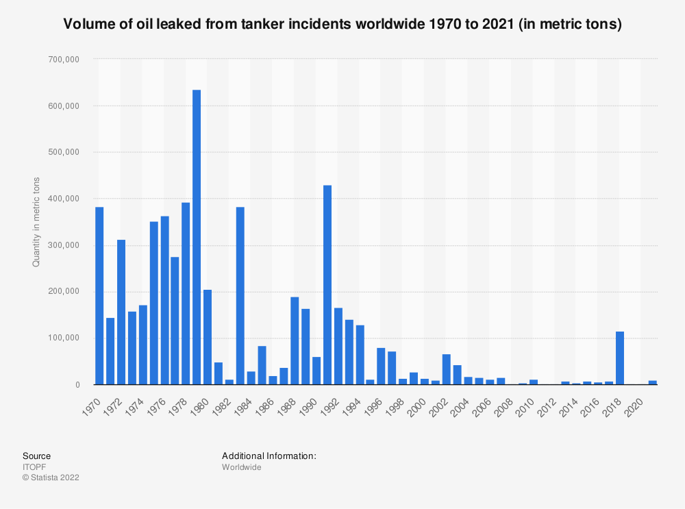 Statistic: Volume of oil leaked from tanker incidents worldwide 1970 to 2020 (in metric tons)   Statista