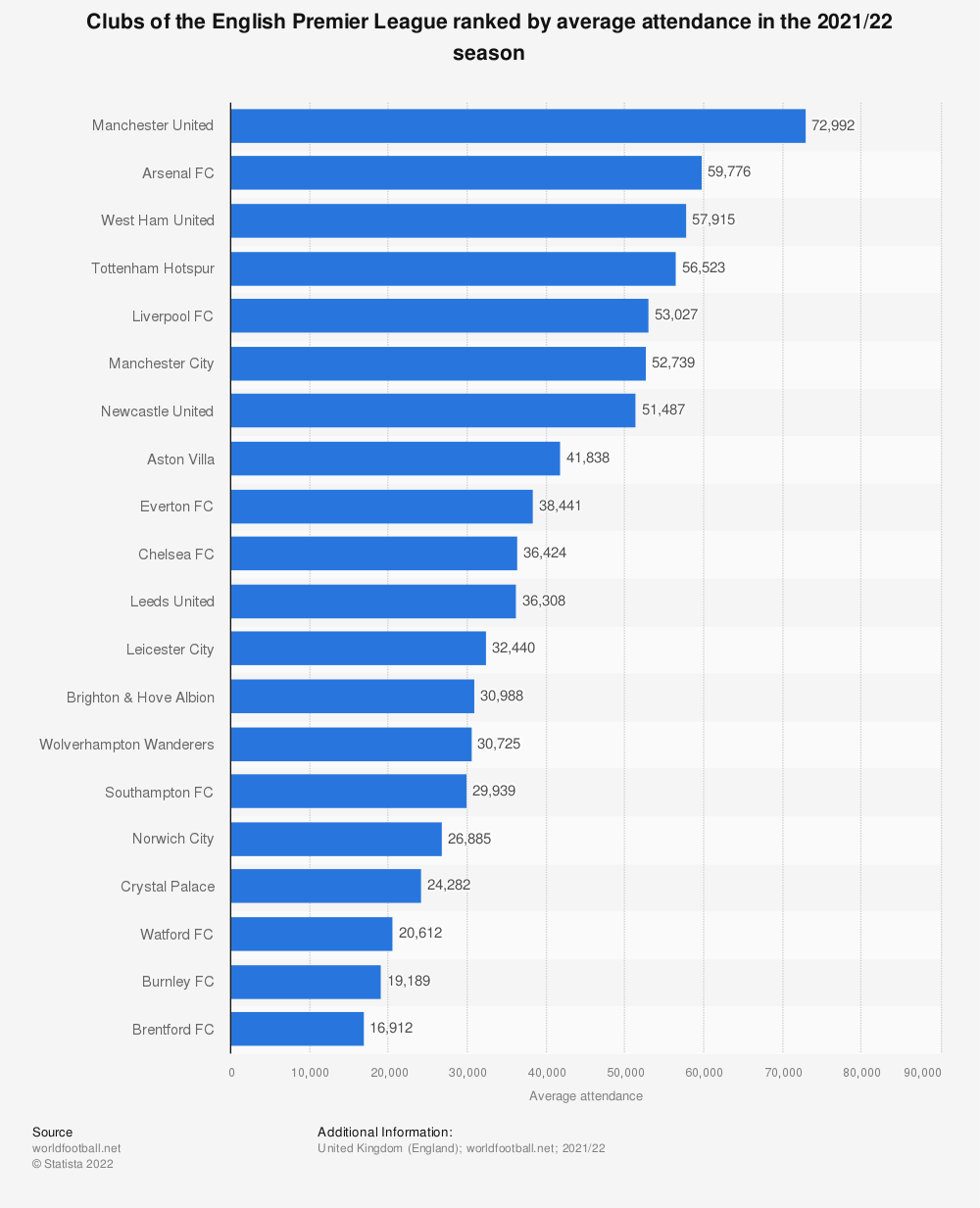 Statistic: Clubs of the English Premier League ranked by average attendance in the 2018/19 season | Statista