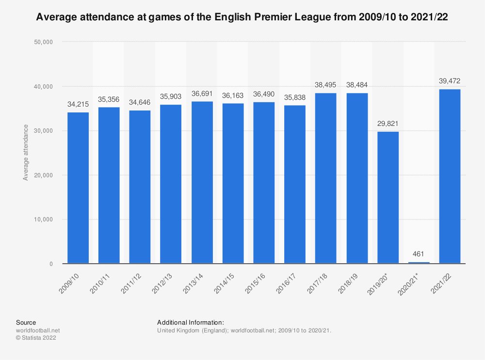 Statistic: Average attendance at games of the English Premier League from 2009/10 to 2019/20 | Statista