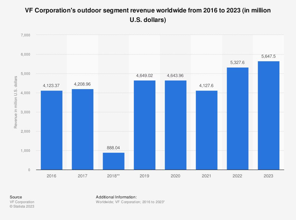 Statistic: VF Corporation's outdoor segment revenue worldwide from 2016 to 2020 (in million U.S. dollars)* | Statista