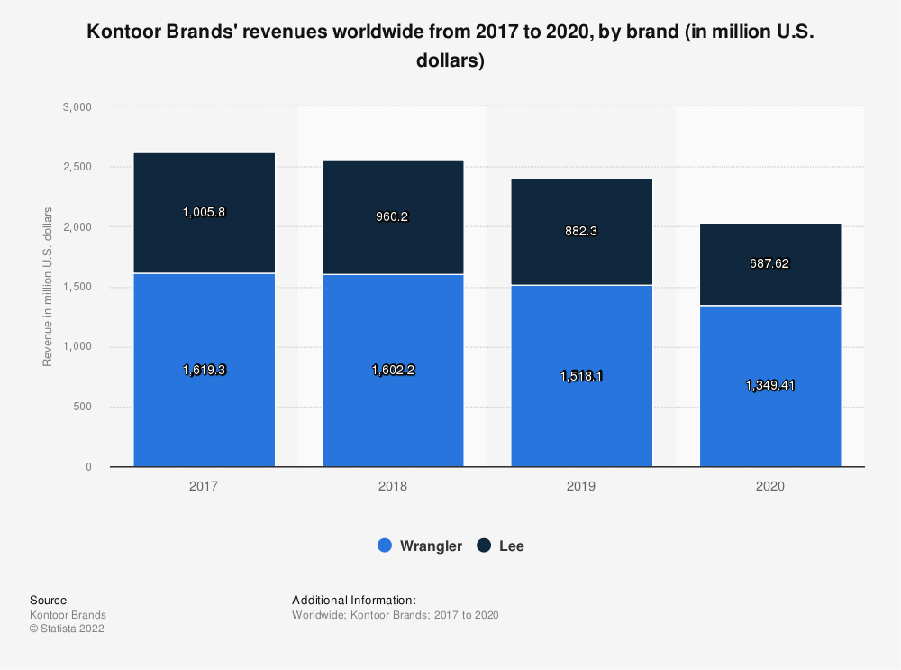 Statistic: Kontoor Brands' revenues worldwide from 2017 to 2020, by brand (in million U.S. dollars)*   Statista