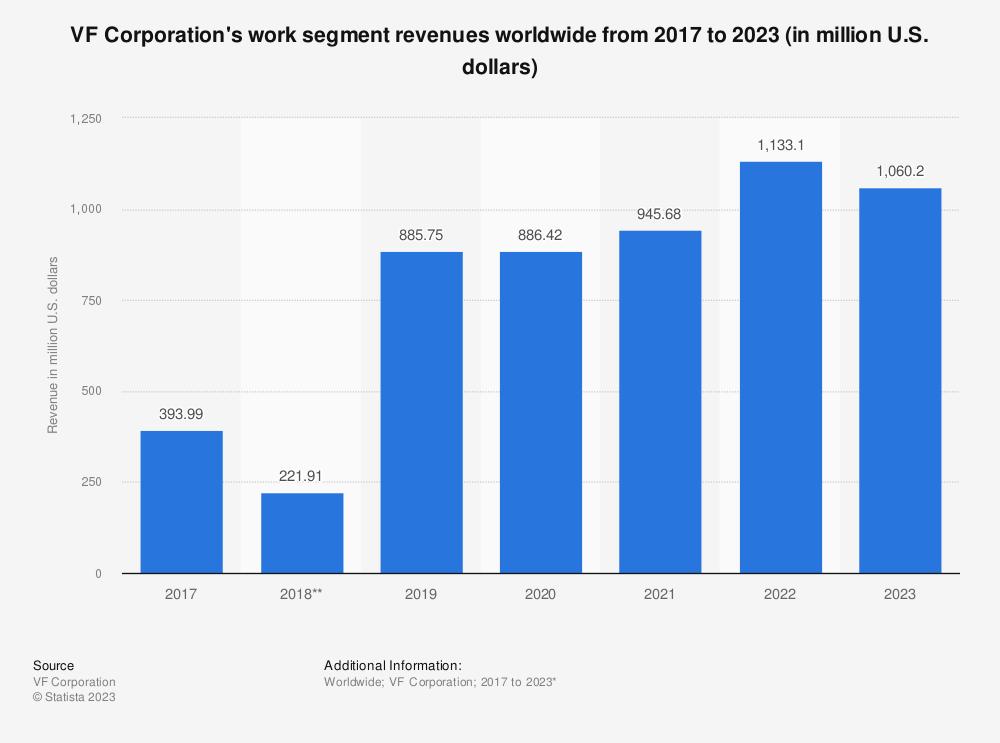 Statistic: VF Corporation's work segment revenues worldwide from 2017 to 2021 (in million U.S. dollars)   Statista