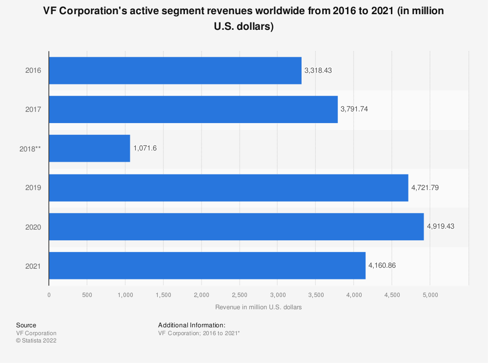 Statistic: VF Corporation's active segment revenues worldwide from 2016 to 2020 (in million U.S. dollars)* | Statista