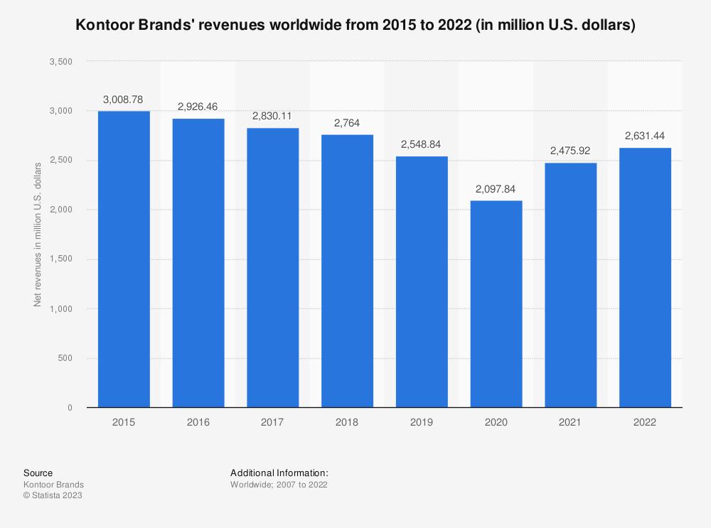 Statistic: Kontoor Brands' revenues worldwide from 2015 to 2020 (in million U.S. dollars) | Statista