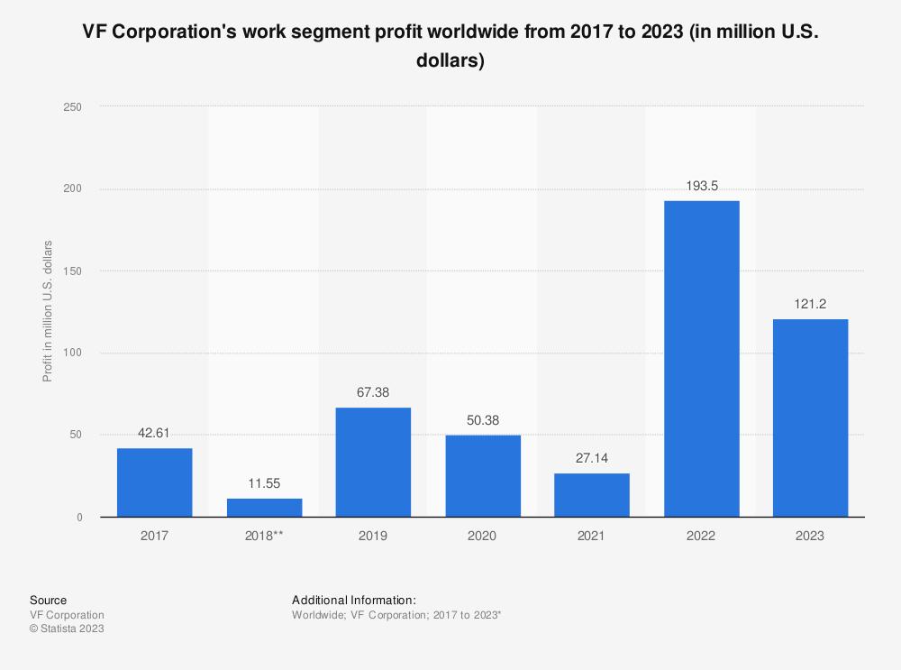 Statistic: VF Corporation's work segment profit worldwide from 2017 to 2021 (in million U.S. dollars)   Statista