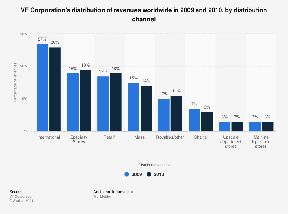 Statistic: VF Corporation's distribution of revenues worldwide in 2009 and 2010, by distribution channel | Statista