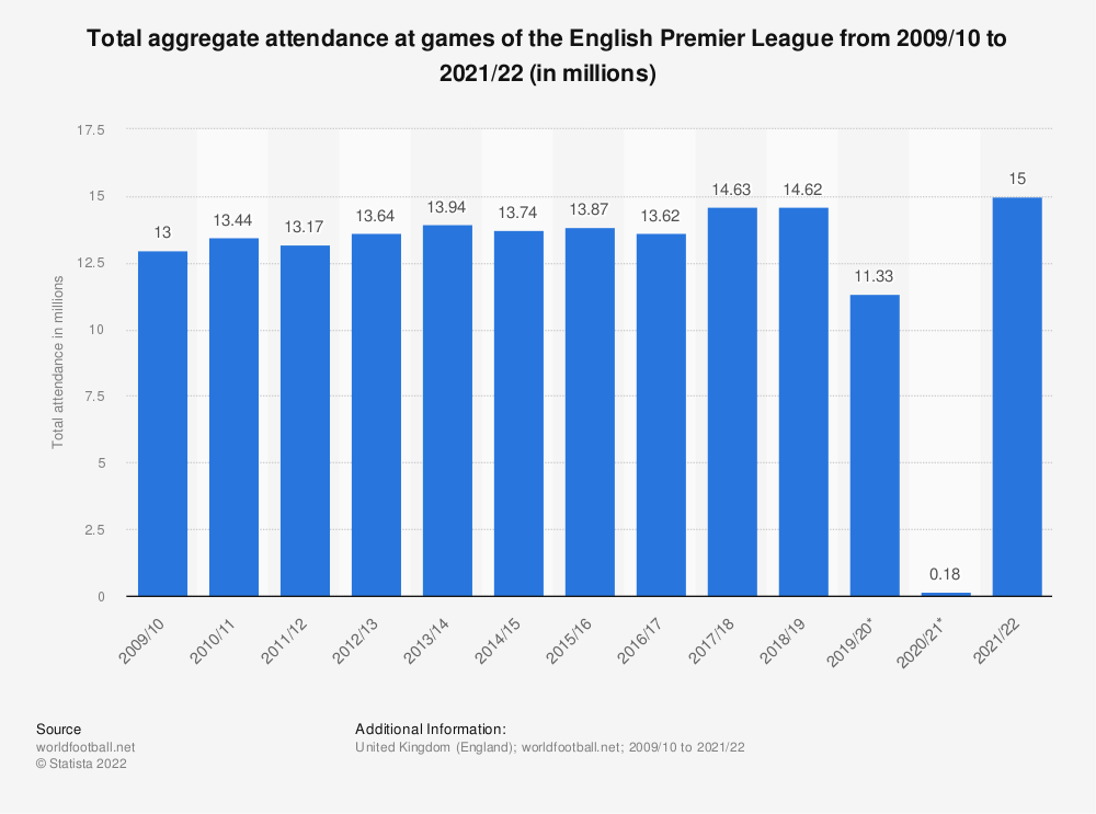 Statistic: Total aggregate attendance at games of the English Premier League from 2009/10 to 2018/19 (in millions) | Statista