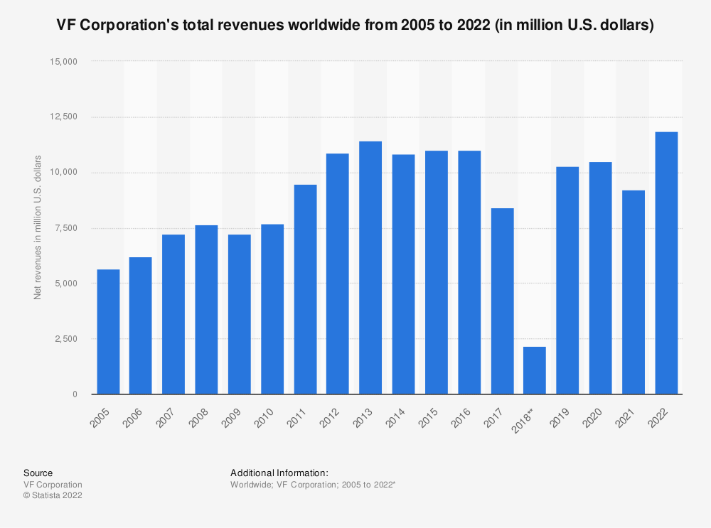 Statistic: VF Corporation's total revenues worldwide from 2005 to 2021 (in million U.S. dollars)   Statista