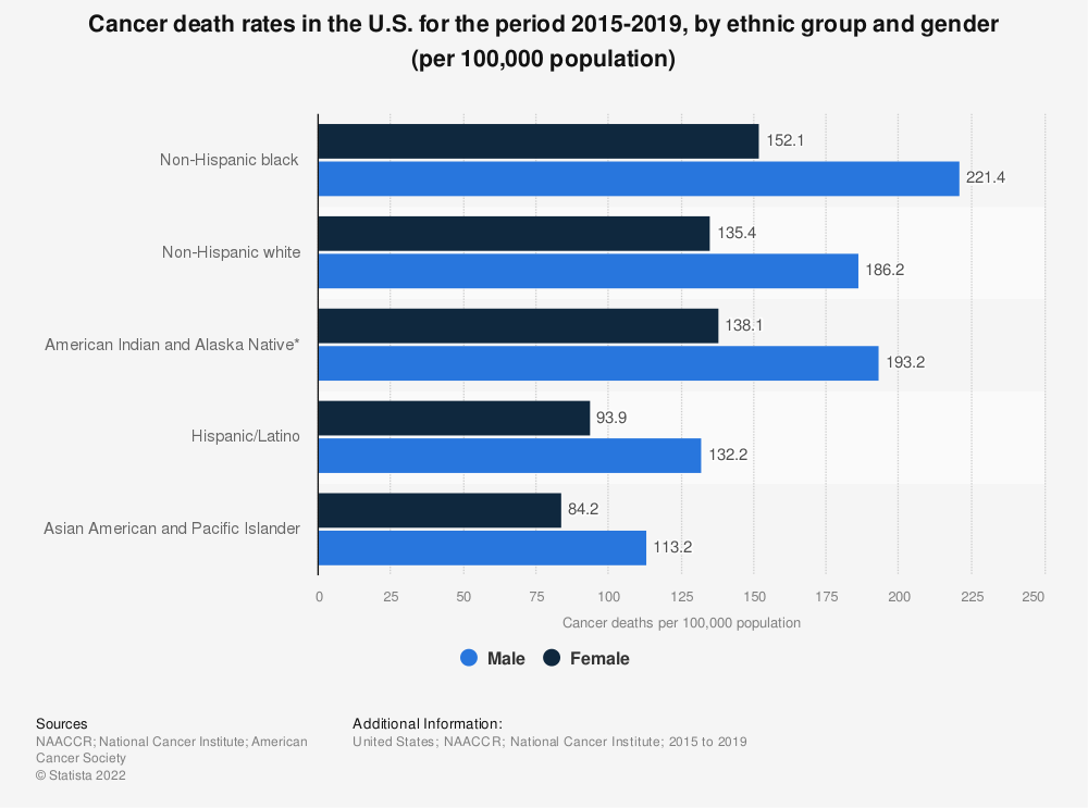 Statistic: Cancer death rates in the U.S. for the period 2012-2016, by ethnic group and gender (per 100,000 population) | Statista
