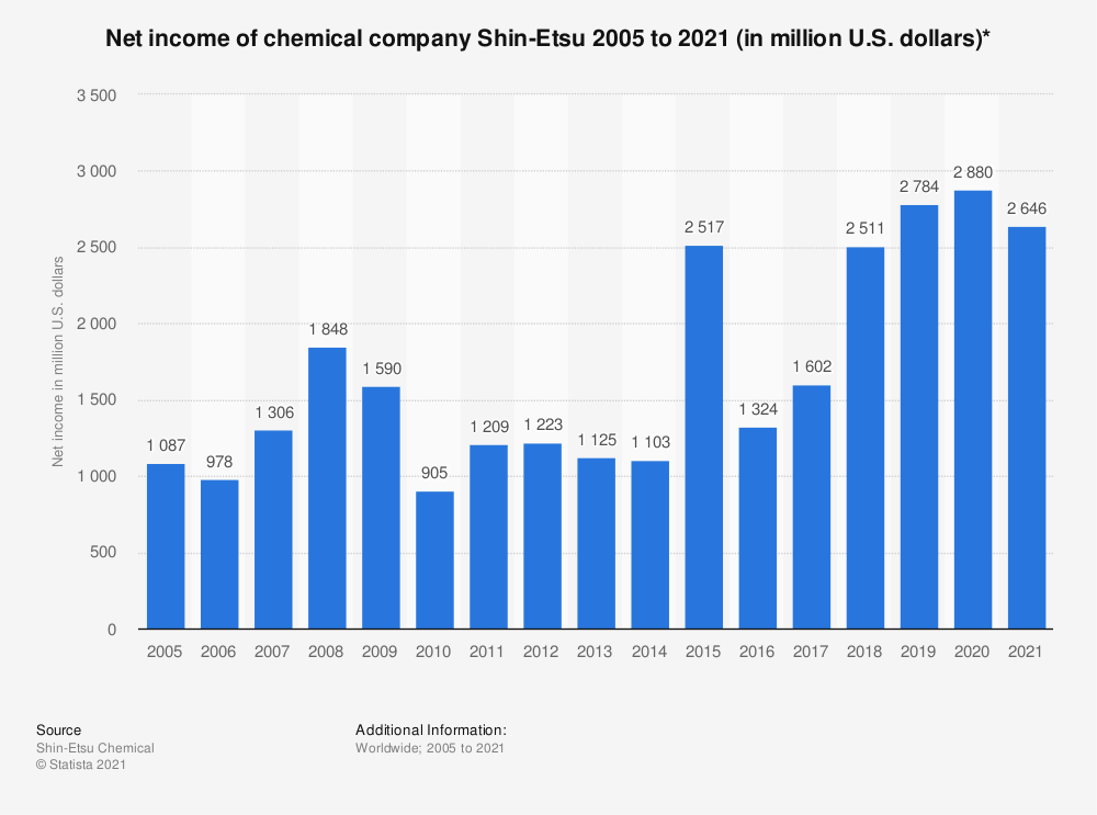 Statistic: Net income of chemical company Shin-Etsu 2005 to 2020 (in million U.S. dollars)* | Statista