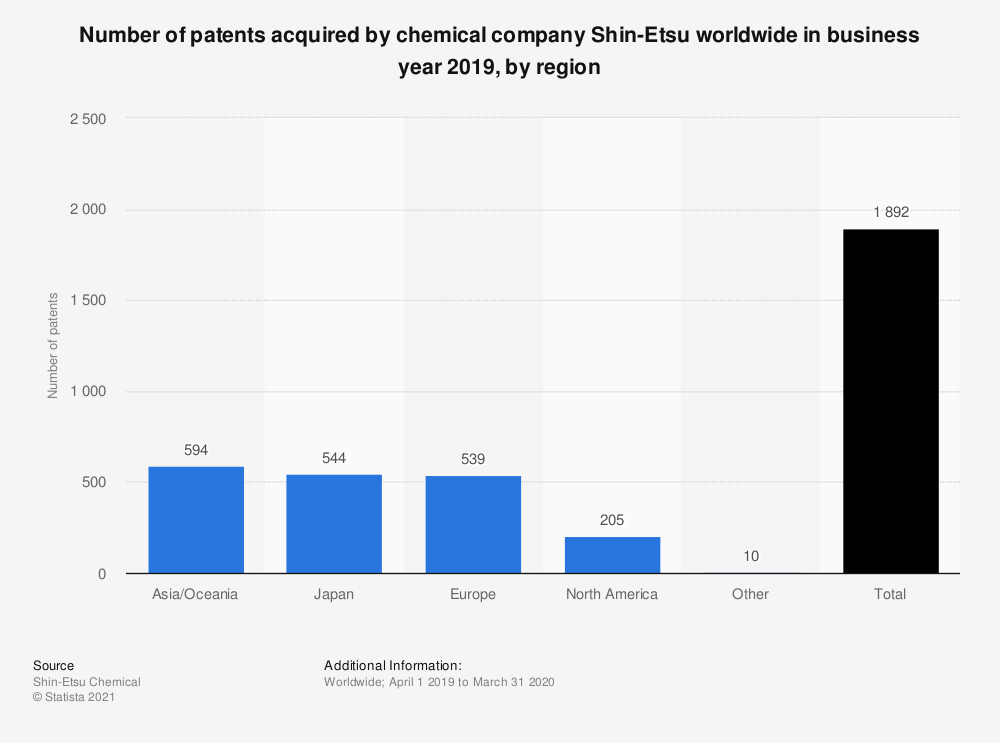 Statistic: Number of patents acquired by chemical company Shin-Etsu worldwide in business year 2018, by region | Statista