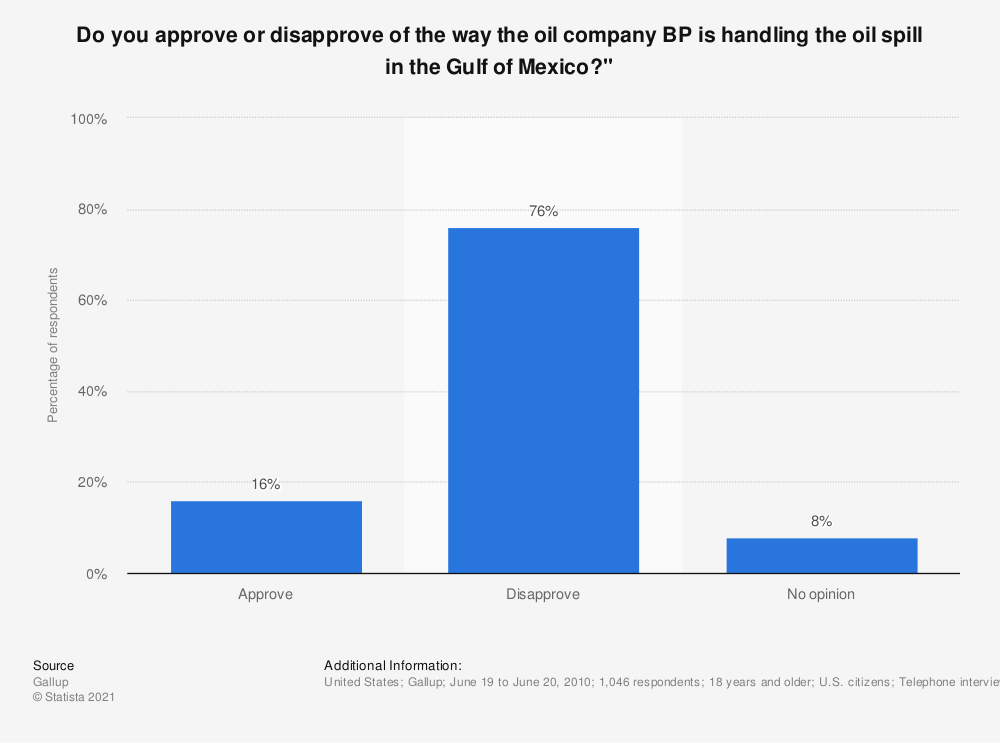 """Statistic: Do you approve or disapprove of the way the oil company BP is handling the oil spill in the Gulf of Mexico?"""" 