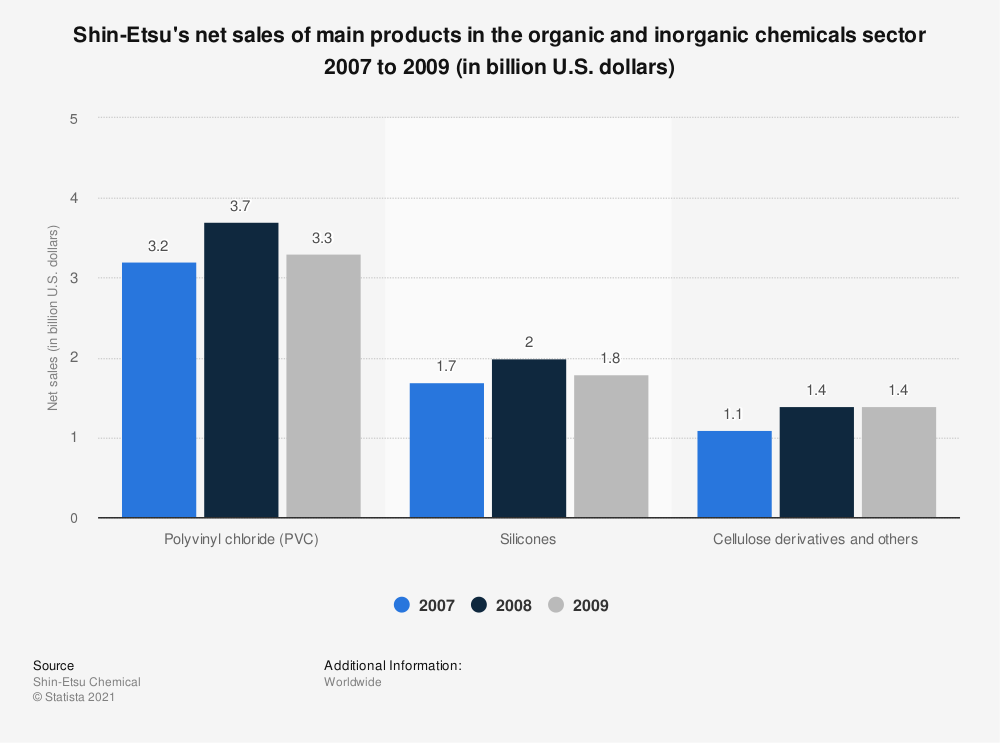 Statistic: Shin-Etsu's net sales of main products in the organic and inorganic chemicals sector 2007 to 2009 (in billion U.S. dollars) | Statista