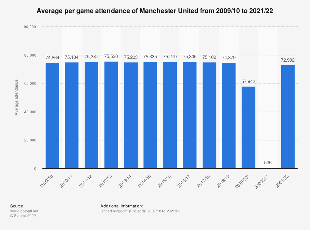 Statistic: Average per game attendance of Manchester United from 2009/10 to 2018/19 | Statista