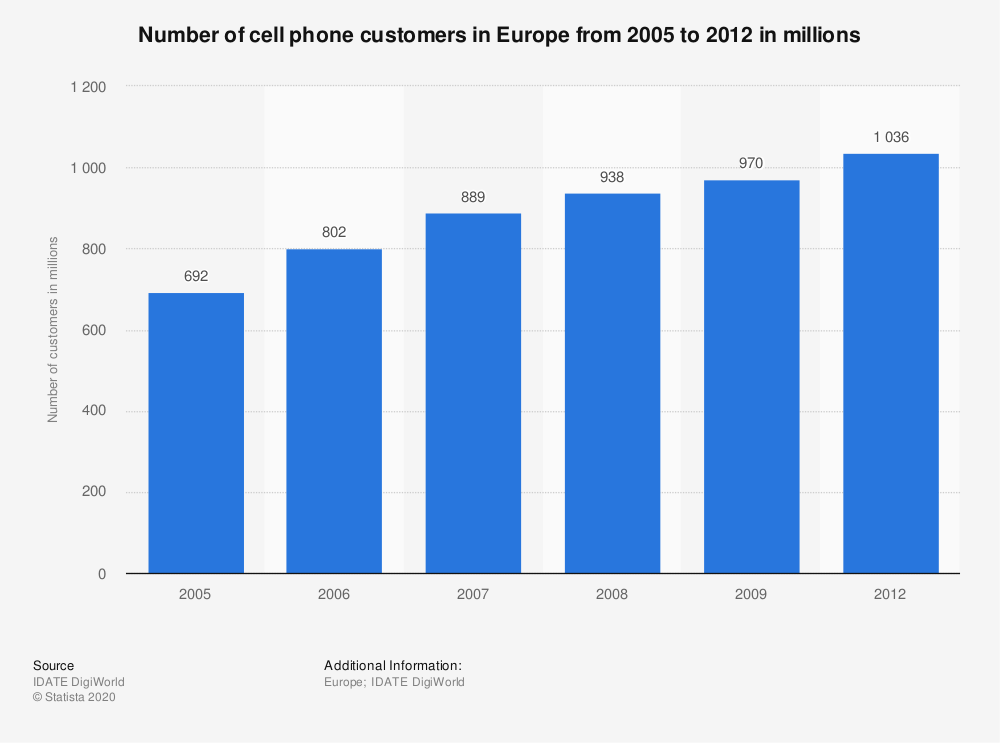 Statistic: Number of cell phone customers in Europe from 2005 to 2012 in millions | Statista