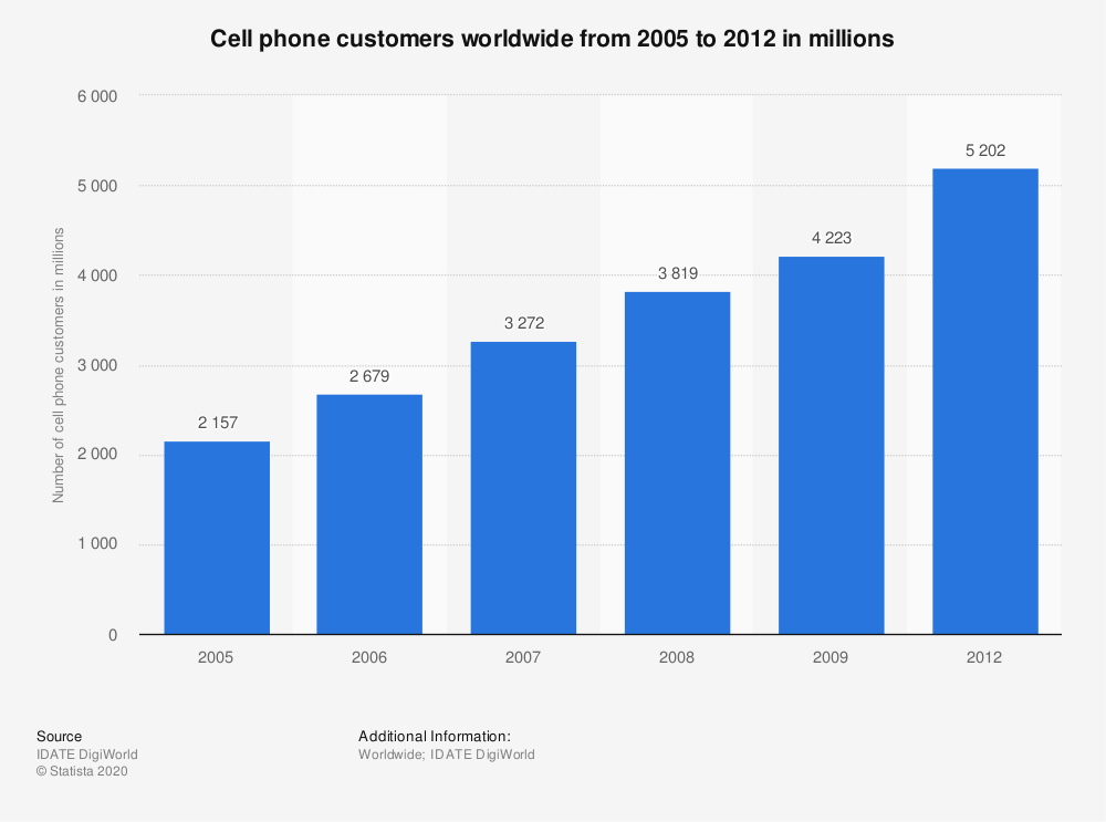 Statistic: Cell phone customers worldwide from 2005 to 2012 in millions | Statista