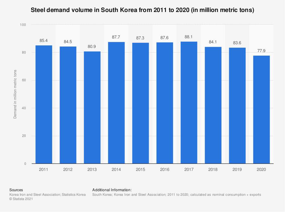 Statistic: Steel demand in South Korea from 2008 to 2015 (in million metric tons) | Statista
