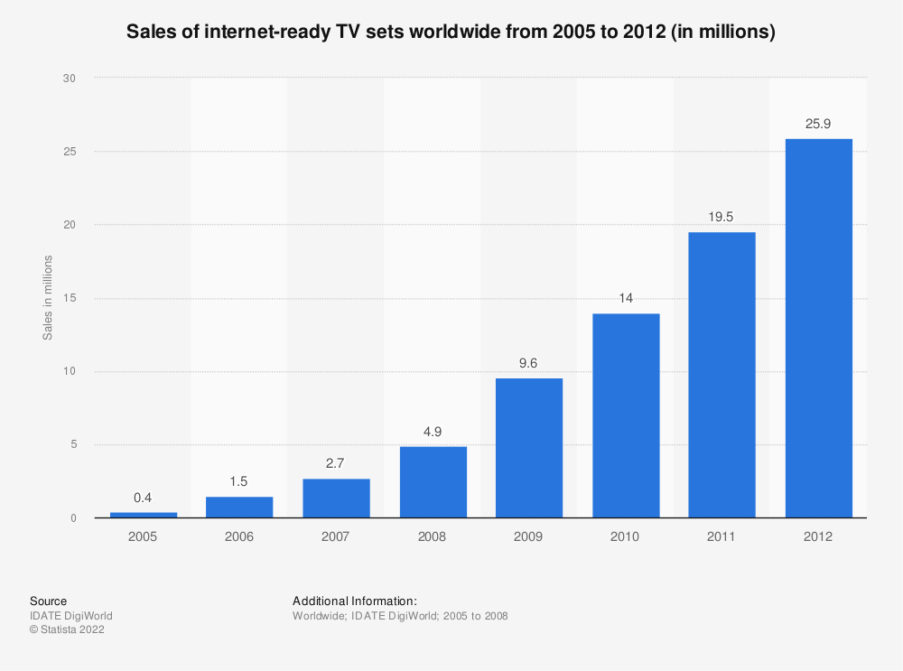 Statistic: Sales of internet-ready TV sets worldwide from 2005 to 2012 (in millions) | Statista