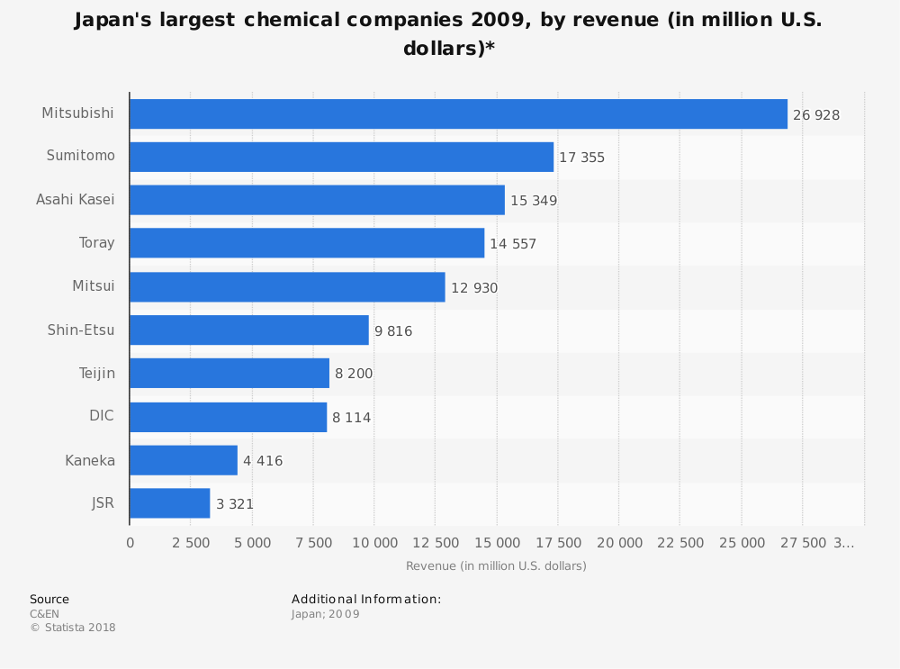 Statistic: Japan's largest chemical companies 2009, by revenue (in million U.S. dollars)* | Statista